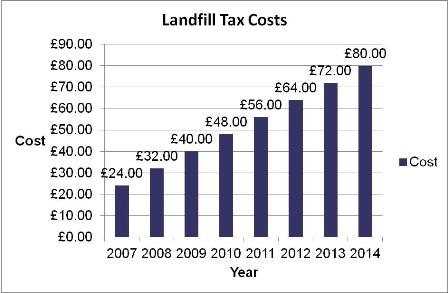 Landfill Costs a